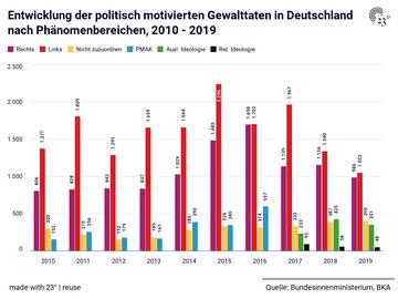 Entwicklung der politisch motivierten Gewalttaten in Deutschland nach Phänomenbereichen, 2010 - 2019