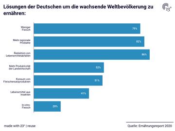 Lösungen der Deutschen um die wachsende Weltbevölkerung zu ernähren:
