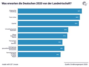 Was erwarten die Deutschen 2020 von der Landwirtschaft?
