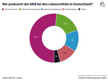 Wer produziert den Müll bei den Lebensmitteln in Deutschland?