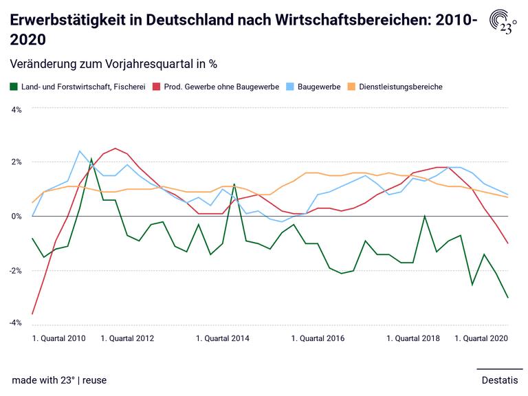 Erwerbstätigkeit in Deutschland nach Wirtschaftsbereichen: 2010-2020