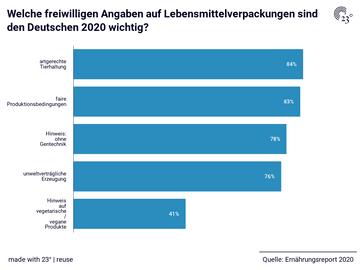 Welche freiwilligen Angaben auf Lebensmittelverpackungen sind den Deutschen 2020 wichtig?