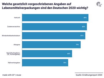 Welche gesetzlich vorgeschriebenen Angaben auf Lebensmittelverpackungen sind den Deutschen 2020 wichtig?