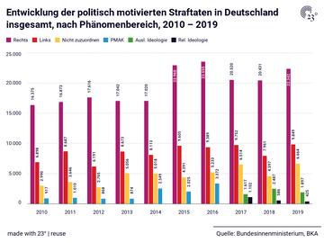 Entwicklung der politisch motivierten Straftaten in Deutschland insgesamt, nach Phänomenbereich, 2010 – 2019