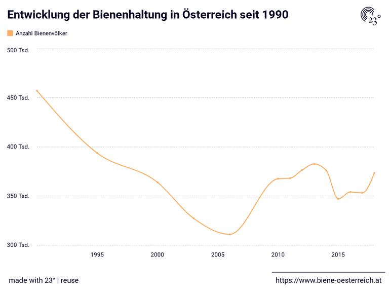Entwicklung der Bienenhaltung in Österreich seit 1990