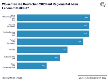 Wo achten die Deutschen 2020 auf Regionalität beim Lebensmittelkauf?