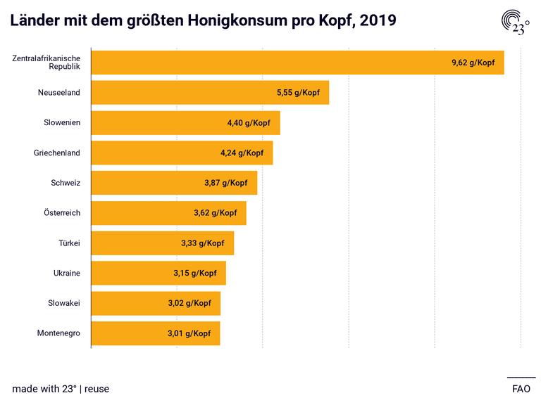 Länder mit dem größten Honigkonsum pro Kopf, 2019